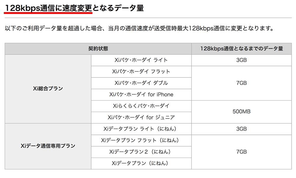docomoの速度制限128kbps