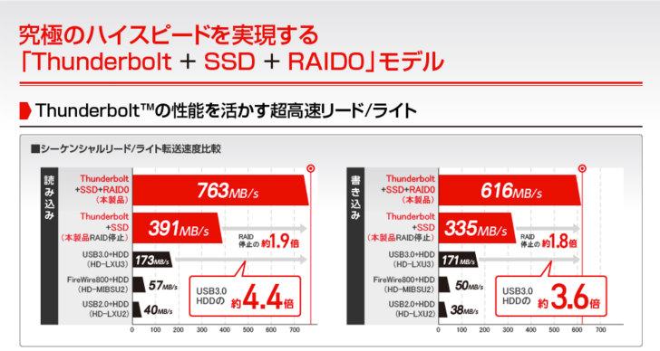raid 0の外付けSSD