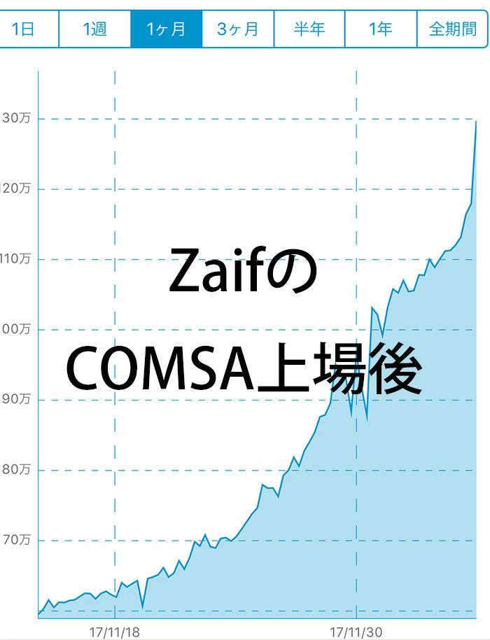【ICO】ZaifにCOMSA上場!値動きは予想通りの展開!?   ヒラノート