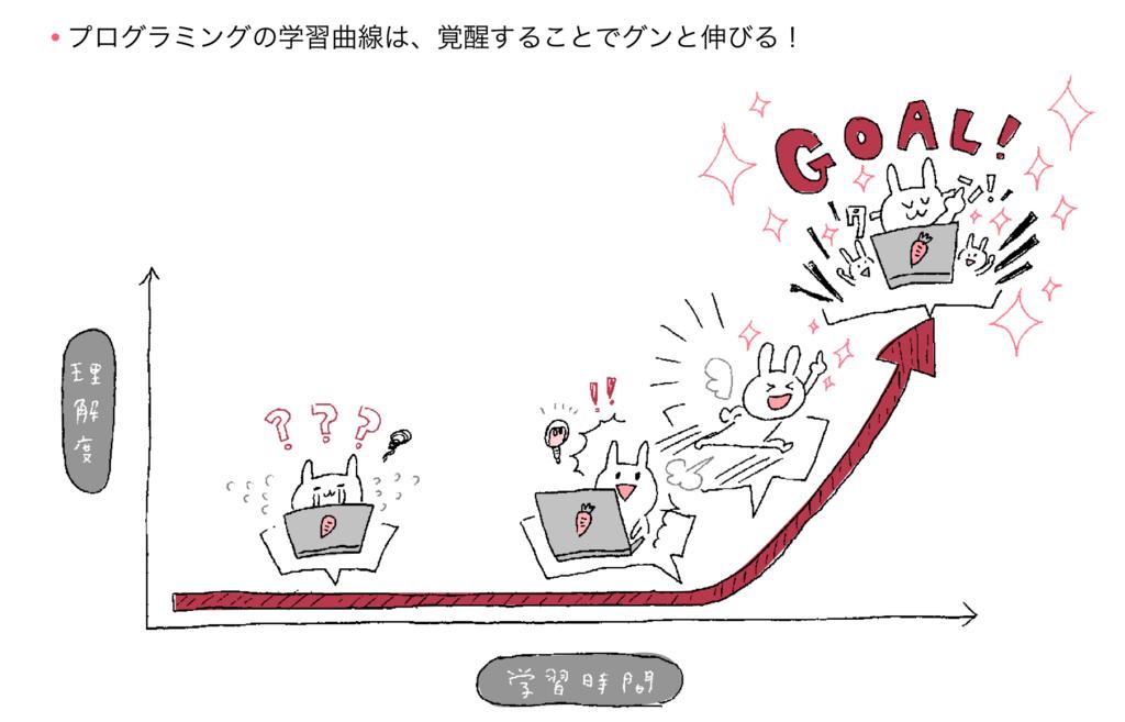 Python学習